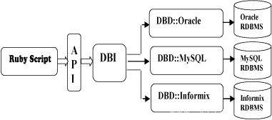 Ruby DBI Architecture