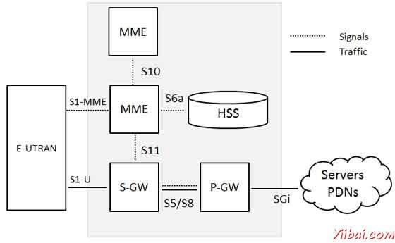 演进UMTS地面无线接入网(E-UTRAN)的体系结构已被如下所示。  E-UTRAN的处理移动和演进分组核心,只是有一个组件中,演进式基站,称为的eNodeB或eNB之间的无线通信。每个基站的基站,控制移动台在一个或多个单元格。被称为它的服务eNB与移动通信的基站。 LTE的移动通信只用一个基站和一个单元格的时间,并有以下两个基站所支持的主要功能: