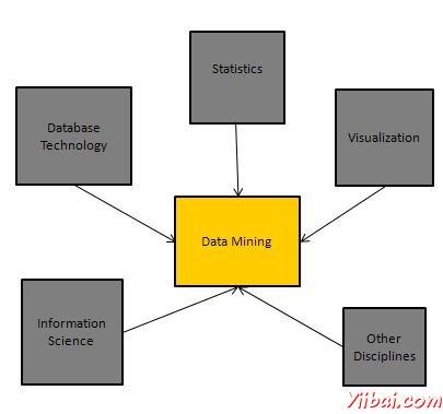 根据种类的挖掘分类数据库