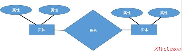 er模型最适用于数据库的概念设计
