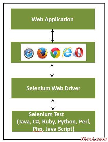 WebDriver 测试的原理