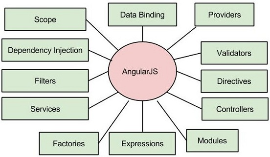 AngularJS Concepts