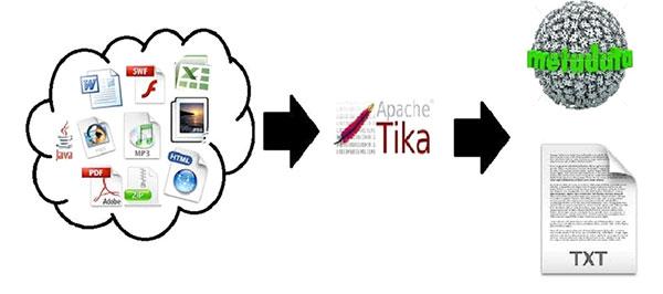 Appache Tika