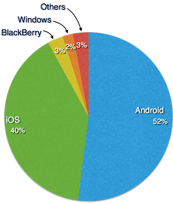 Mobile Operating System