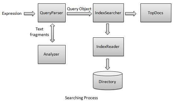 Searching Process
