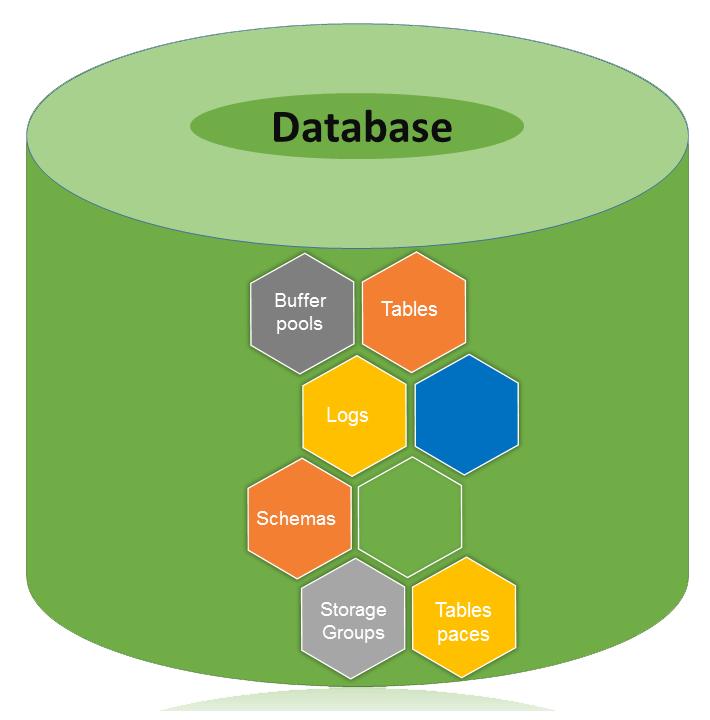数据库体系结构