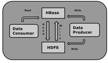 HBase Flow