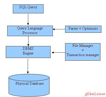 SQL架构