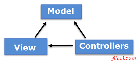 model_view_controller
