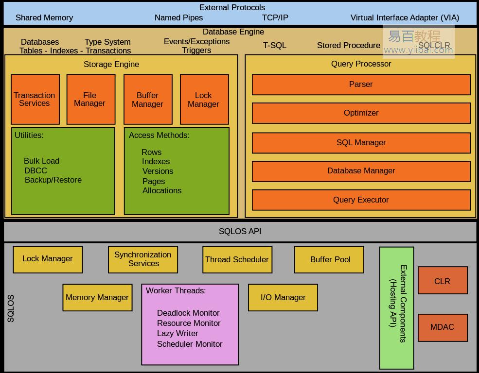 SQL Server的体系结构
