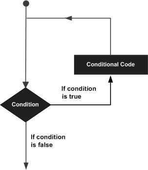 循环流程图