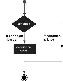 Java决策制定