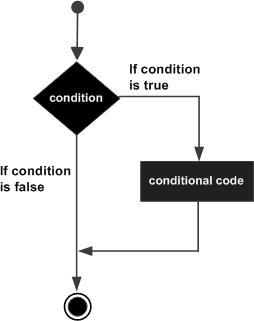 if语句流程图