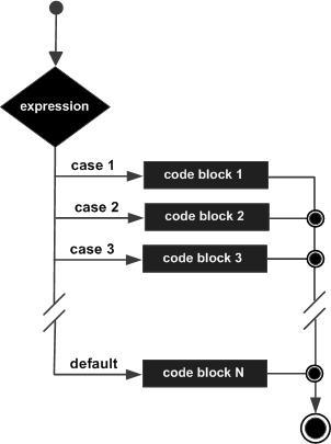 Switch语句流程图