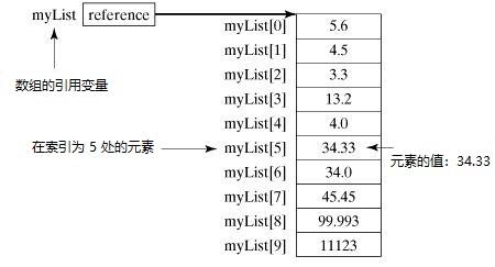 数组存储结构示例