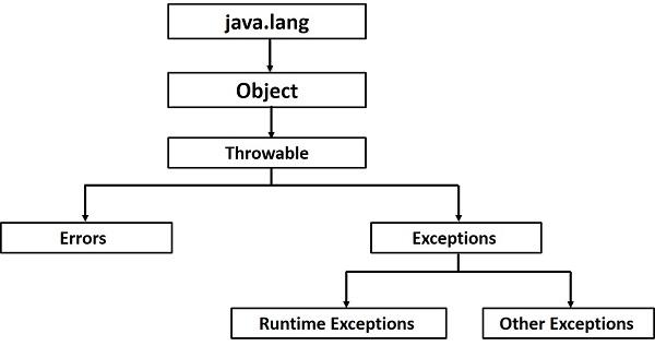 Java异常层次结构