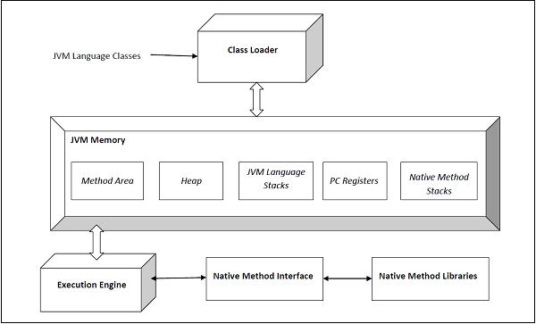 Java虚拟机(JVM)架构