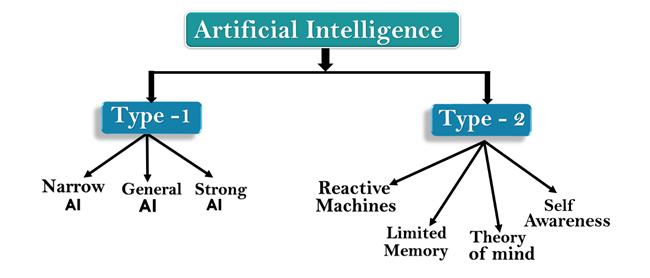 人工智能的类型