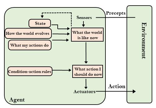 基于模型的反射代理