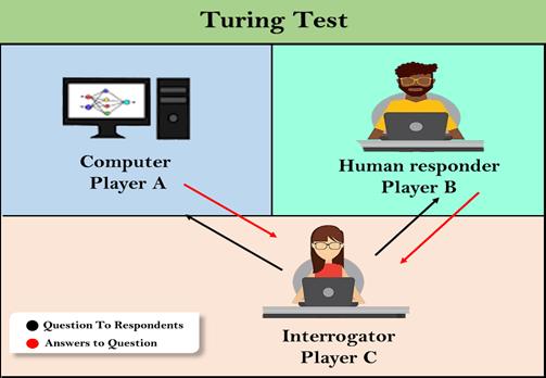 人工智能图灵测试