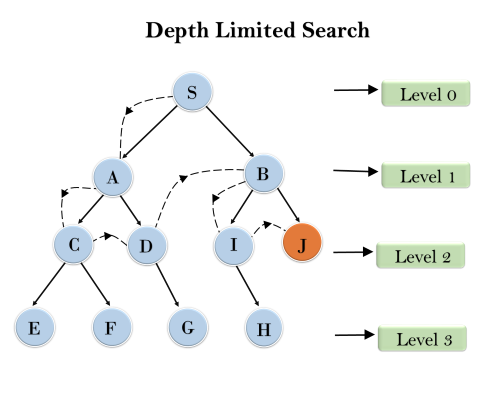深度有限搜索算法