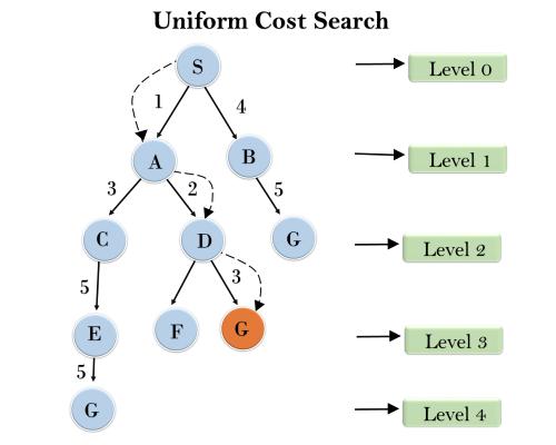 统一成本搜索算法
