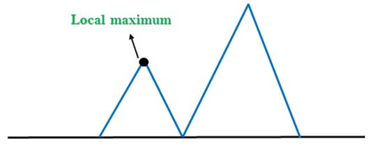爬山算法存在的问题