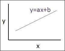 线性回归方程