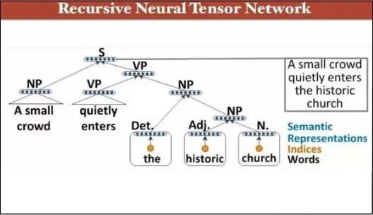 递归神经网络