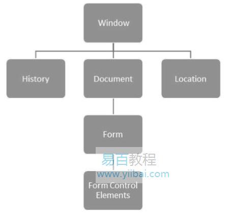 Dart HTML DOM