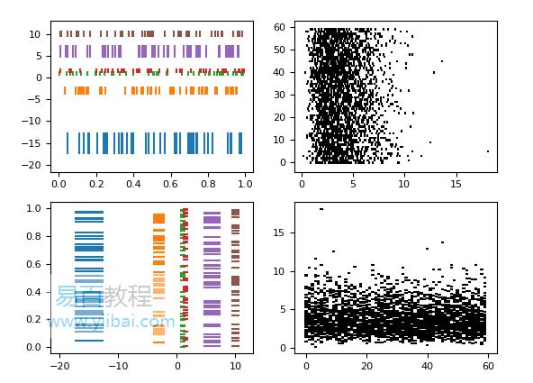 matplotlib Eventplot示例