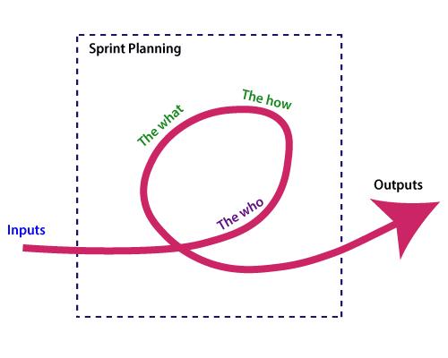 影响Sprint计划的因素