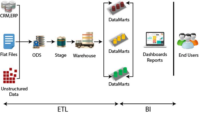 ETL体系结构