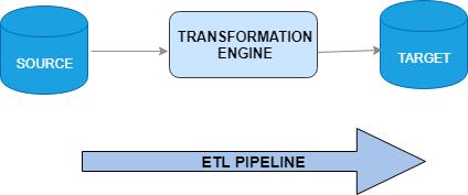 ETL管道