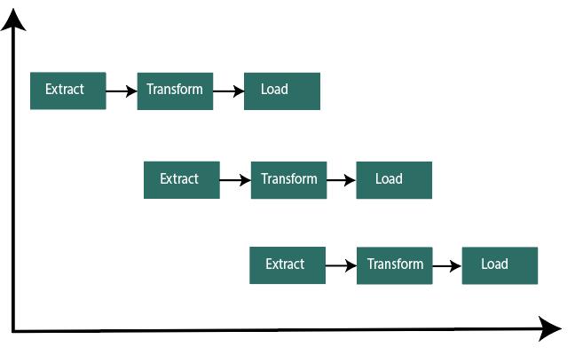数据管道或商业智能工程师构建ETL管道