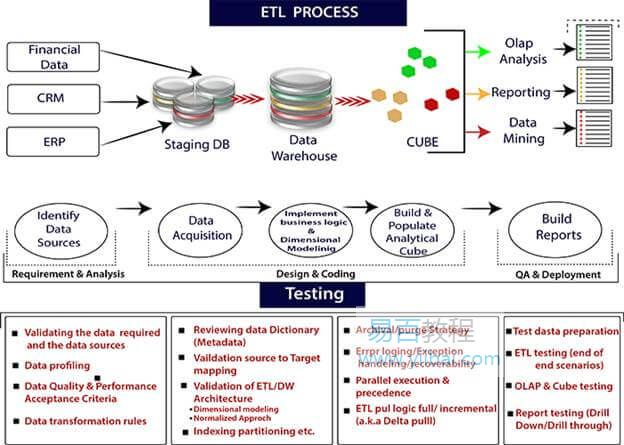 ETL处理过程