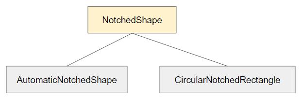NotchedShape