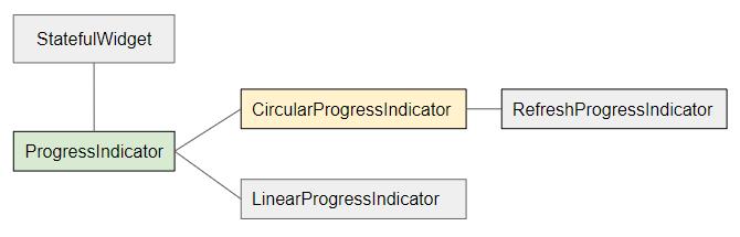 CircularProgressIndicator