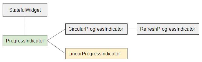 LinearProgressIndicator教程