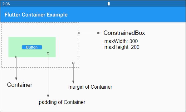 ConstrainedBox
