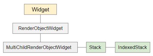Flutter IndexedStack教程