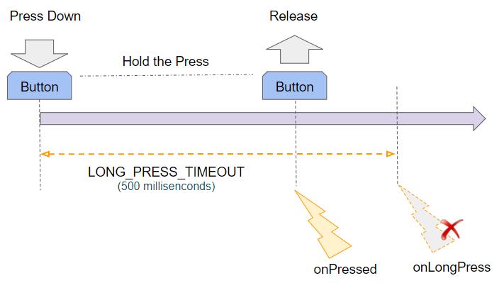 onLongPress回调函数