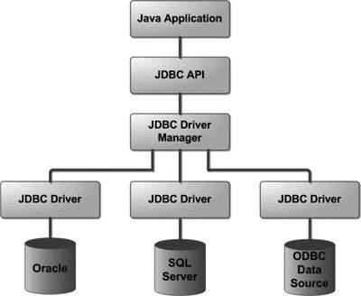 jdbc-struct