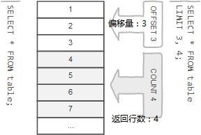 MySQL LIMIT子句- MySQL教程™