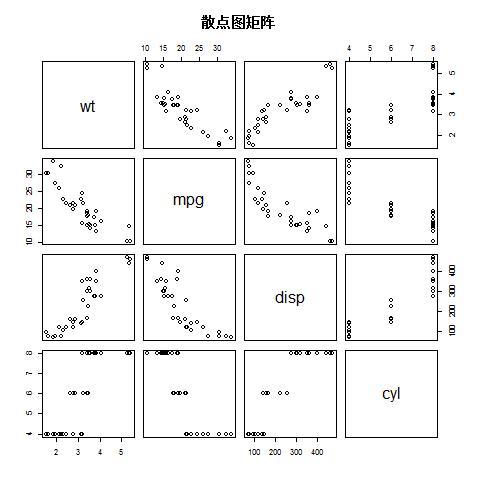 R名家散点图-R语言语言教程室内设计师精选pdf图片