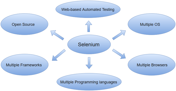 Selenium教程