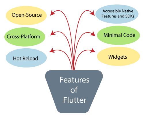 Flutter的优势