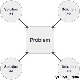 one problem many solutions