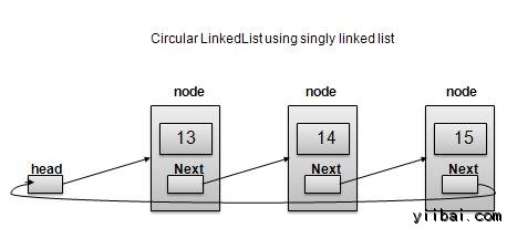 Singly Linked List as Circular Linked List