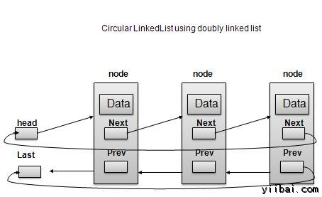 Doubly Linked List as Circular Linked List